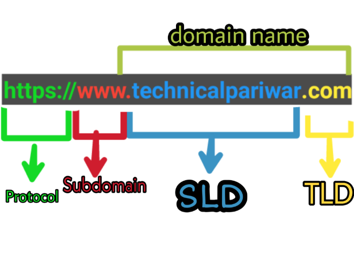 structure of domain name system in hindi